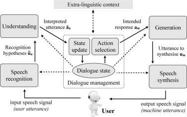 A hybrid approach to dialogue management based on