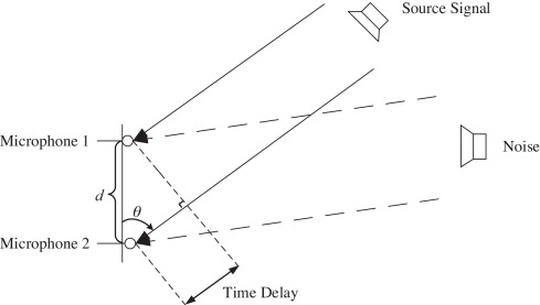 Subspace-based DOA with linear phase approximation and frequency bin