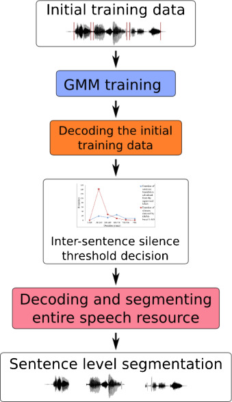ALISA: An automatic lightly supervised speech segmentation