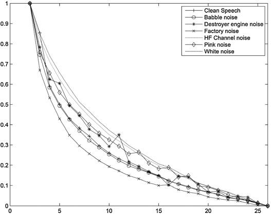 Speech Enhancement Using Maximum A Posteriori And Gaussian Mixture