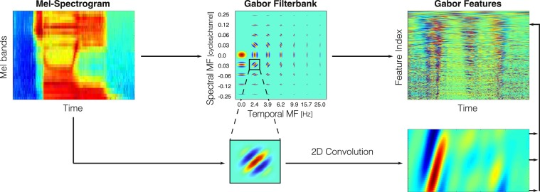 On the relevance of auditory-based Gabor features for deep