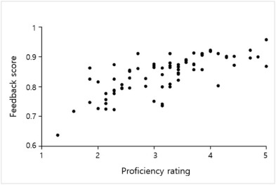 Automatic sentence stress feedback for non-native English learners