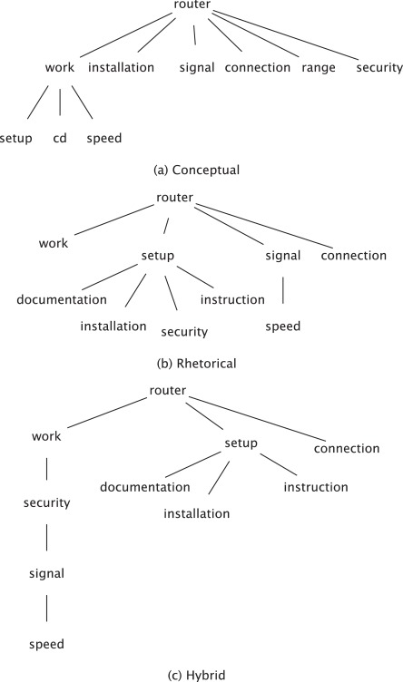 modeling content and structure for abstractive review summarization