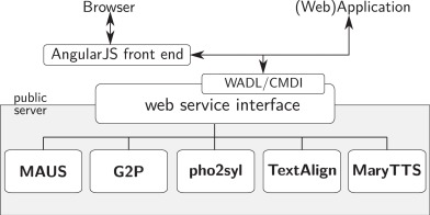 Multilingual processing of speech via web services