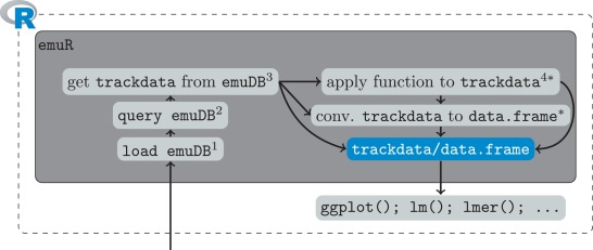EMU-SDMS: Advanced speech database management and analysis in R