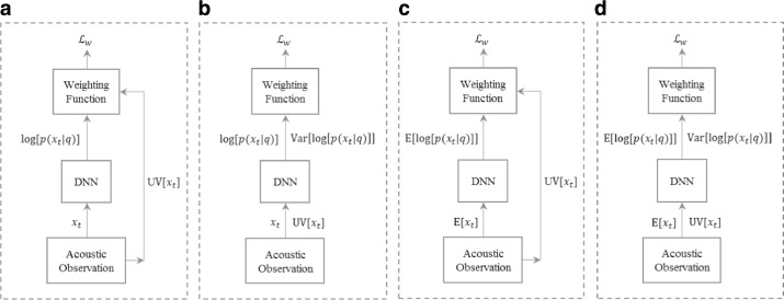 Uncertainty weighting and propagation in DNN–HMM-based