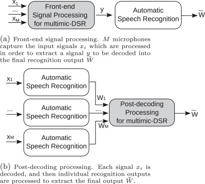 Cepstral distance based channel selection for distant speech