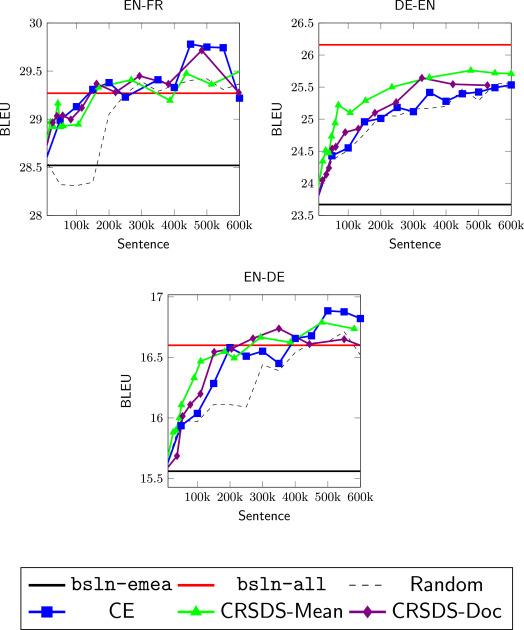 Vector sentences representation for data selection in