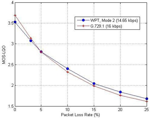 A scalable wideband speech codec using the wavelet packet