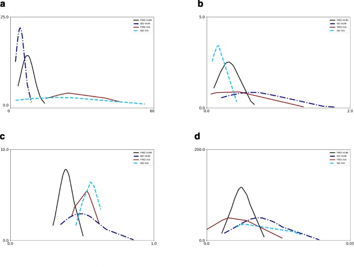 Dementia Detection Using Automatic Analysis Of Conversations
