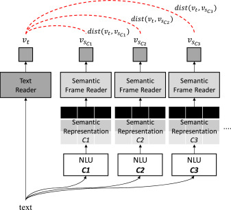 Semantic vector learning for natural language understanding