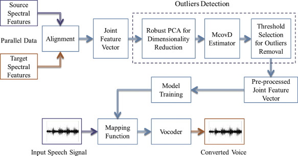 A novel approach to remove outliers for parallel voice conversion