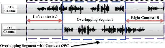Automatic classification of speech overlaps: Feature
