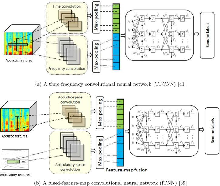 Articulatory and bottleneck features for speaker-independent
