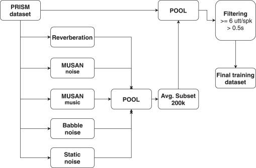 Analysis of DNN Speech Signal Enhancement for Robust Speaker