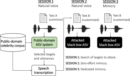 Voice Mimicry Attacks Assisted by Automatic Speaker Verification