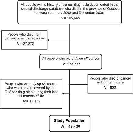 Patterns Of Community Based Opioid Prescriptions In People