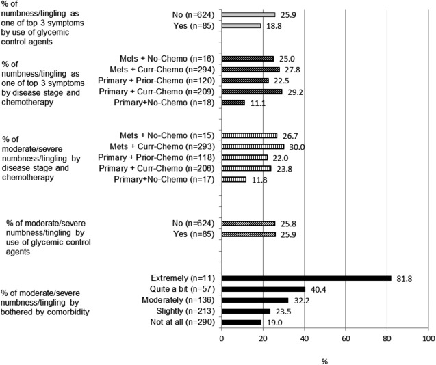 Neuropathic Symptoms And Their Risk Factors In Medical Oncology Outpatients With Colorectal Vs Breast Lung Or Prostate Cancer Results From A Prospective Multicenter Study Sciencedirect