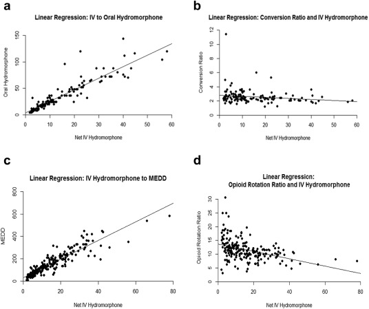 The Conversion Ratio From Intravenous Hydromorphone To Oral Opioids