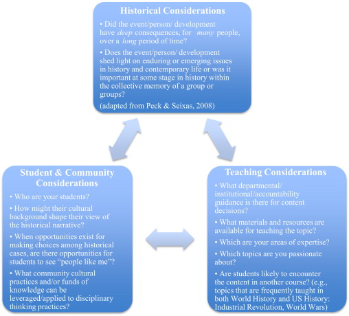 Instructional Significance For Teaching History A Preliminary