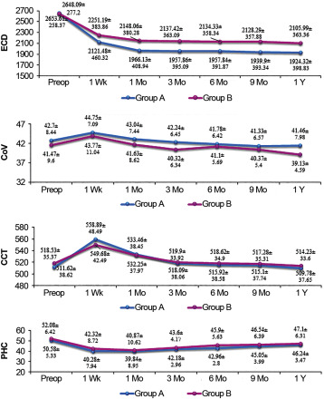 Comparison of effective phacoemulsification time and corneal ...