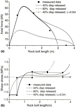 An analytical model to predict axial load in grouted rock