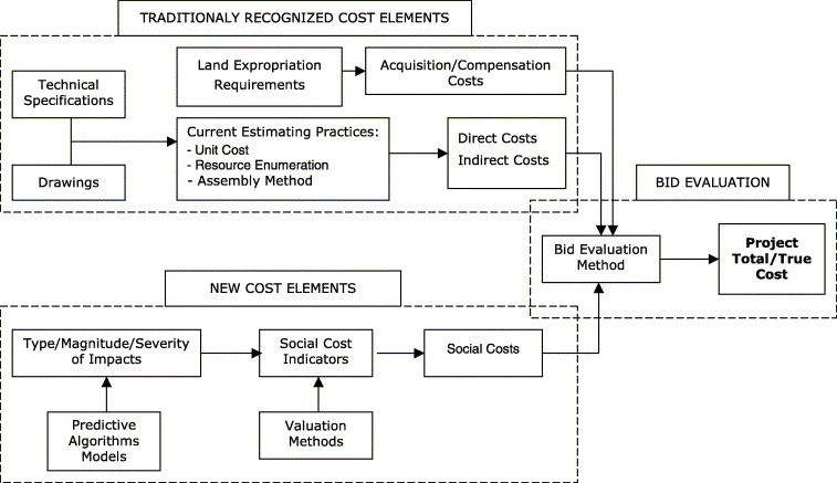 Quantification of social costs associated with construction