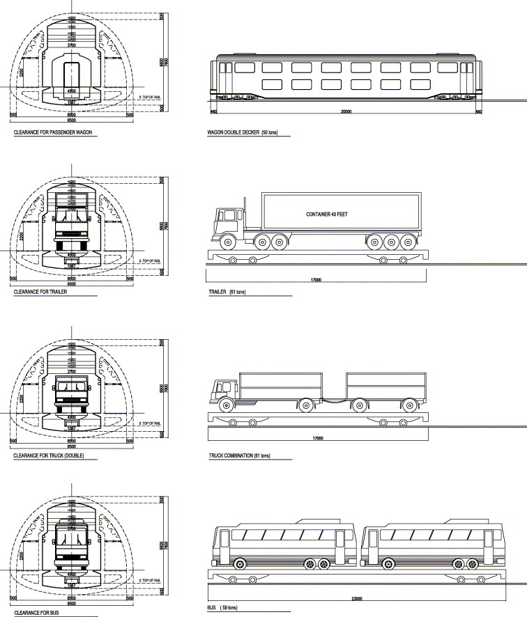 The nusantara tunnel development of an integrated linkage system transportation mode of the nusantara tunnel by electric car train ccuart Gallery