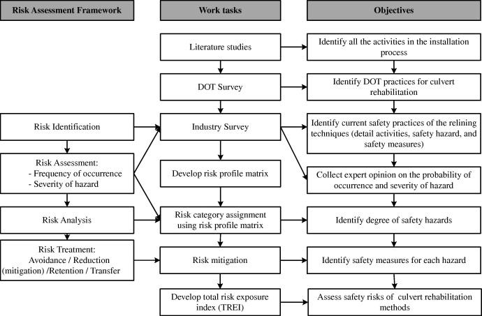 profile matrix in research