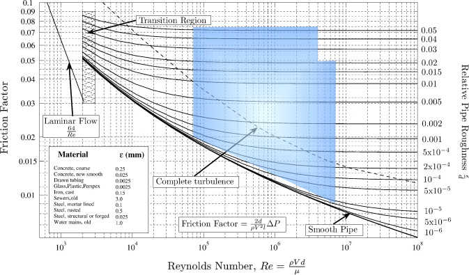 A practical use of cfd for ventilation of underground works shown in blue work areas of the air flow expressed over the moody diagram httpenpediawikiimagemoodydiagramg last accessed 140109 ccuart Image collections