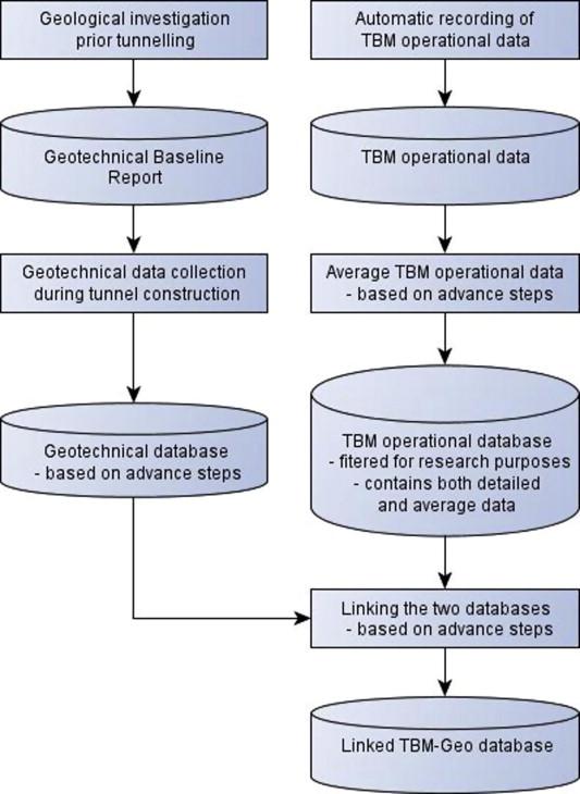 Case studies of TBM tunneling performance in rock–soil