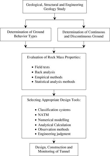 Evaluation of rock mass engineering geological properties