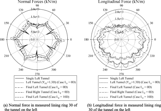 normal force and longitudinal force of the tunnel lining on the left during the simultaneous advancement of the double tunnel faces for the lf 0d case