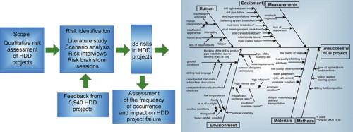1 s2.0 S0886779814001084 fx1 the qualitative risk assessment of mini, midi and maxi horizontal