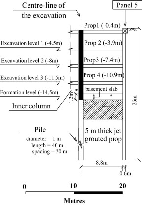 Three-dimensional deformation behaviour of a multi-propped