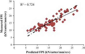 Application Of Non Linear Regression Analysis And Artificial