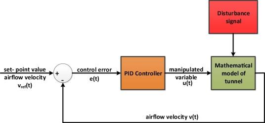 Model-based airflow controller design for fire ventilation