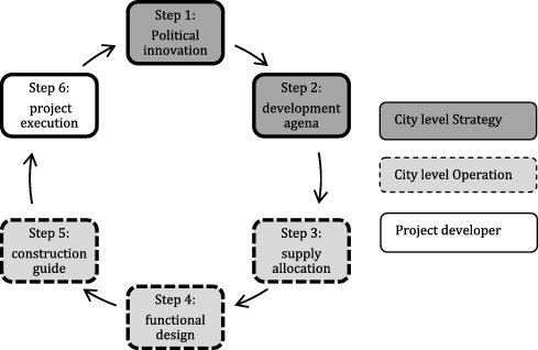 An Integrated Strategy For Sustainable Development Of The Urban