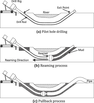 Horizontal directional drilling: State-of-the-art review of