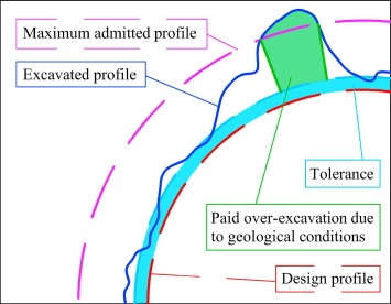Assessment of contour profile quality in D&B tunnelling