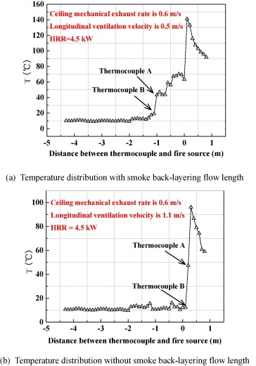 Effect of ceiling centralized mechanical smoke exhaust on