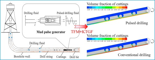 Investigation of cuttings transport in directional and