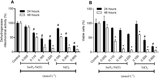 Cytotoxic effect of inositol hexaphosphate and its Ni(II