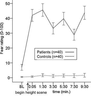 Fear and physiological arousal during a virtual height