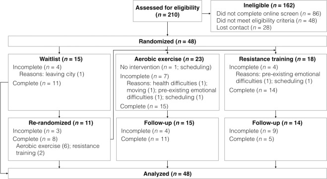 The efficacy of aerobic exercise and resistance training as
