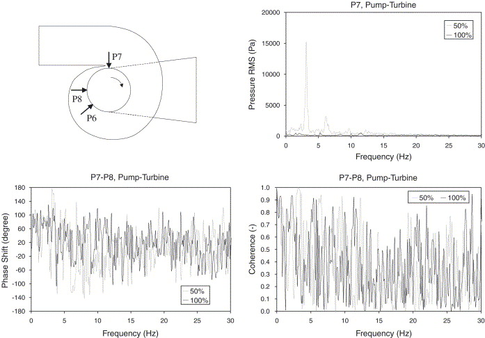 Detection of cavitation in hydraulic turbines - ScienceDirect