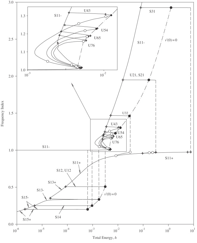 Past Present And Future Of Nonlinear System Identification In