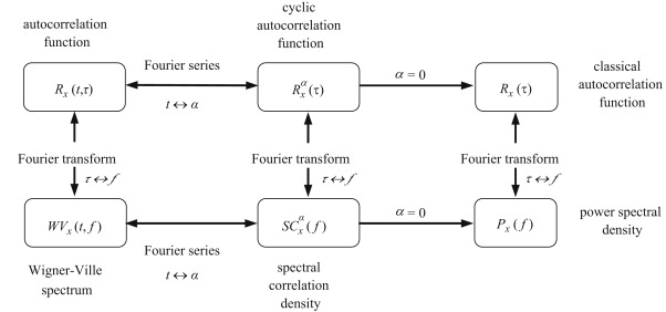 Cyclostationarity by examples - ScienceDirect