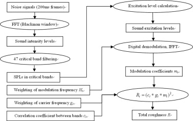 A sound quality model for objective synthesis evaluation of