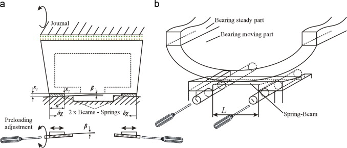 A journal bearing with variable geometry for the suppression of ...